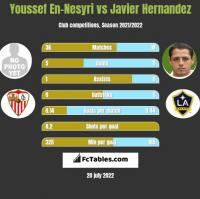 Youssef En-Nesyri vs Javier Hernandez h2h player stats