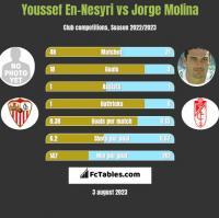 Youssef En-Nesyri vs Jorge Molina h2h player stats