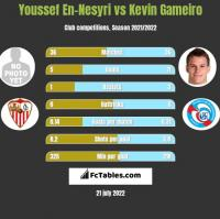Youssef En-Nesyri vs Kevin Gameiro h2h player stats
