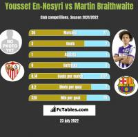 Youssef En-Nesyri vs Martin Braithwaite h2h player stats