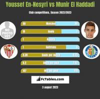 Youssef En-Nesyri vs Munir El Haddadi h2h player stats