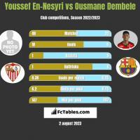Youssef En-Nesyri vs Ousmane Dembele h2h player stats