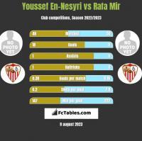Youssef En-Nesyri vs Rafa Mir h2h player stats