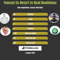 Youssef En-Nesyri vs Ryad Boudebouz h2h player stats