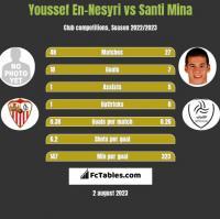 Youssef En-Nesyri vs Santi Mina h2h player stats