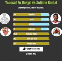 Youssef En-Nesyri vs Sofiane Boufal h2h player stats