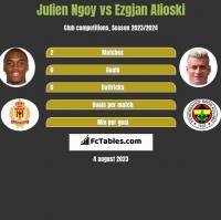 Julien Ngoy vs Ezgjan Alioski h2h player stats