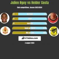 Julien Ngoy vs Helder Costa h2h player stats