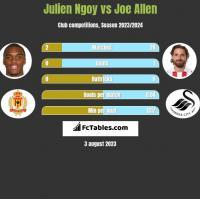 Julien Ngoy vs Joe Allen h2h player stats