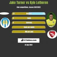 Jake Turner vs Kyle Letheren h2h player stats