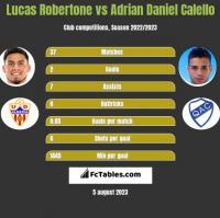 Lucas Robertone vs Adrian Daniel Calello h2h player stats