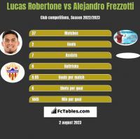 Lucas Robertone vs Alejandro Frezzotti h2h player stats