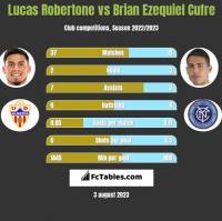 Lucas Robertone vs Brian Ezequiel Cufre h2h player stats