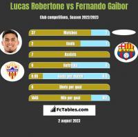 Lucas Robertone vs Fernando Gaibor h2h player stats