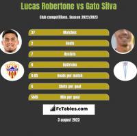 Lucas Robertone vs Gato Silva h2h player stats