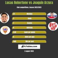 Lucas Robertone vs Joaquin Arzura h2h player stats