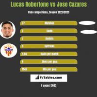 Lucas Robertone vs Jose Cazares h2h player stats