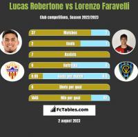 Lucas Robertone vs Lorenzo Faravelli h2h player stats