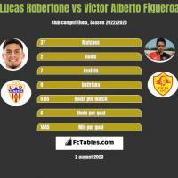 Lucas Robertone vs Victor Alberto Figueroa h2h player stats