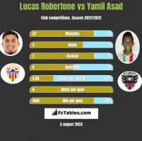 Lucas Robertone vs Yamil Asad h2h player stats