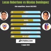 Lucas Robertone vs Nicolas Dominguez h2h player stats