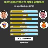 Lucas Robertone vs Manu Morlanes h2h player stats