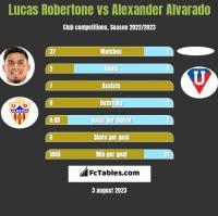 Lucas Robertone vs Alexander Alvarado h2h player stats