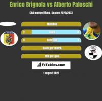 Enrico Brignola vs Alberto Paloschi h2h player stats