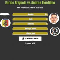 Enrico Brignola vs Andrea Fiordilino h2h player stats