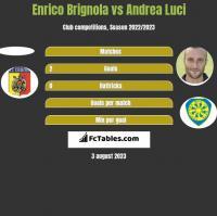 Enrico Brignola vs Andrea Luci h2h player stats