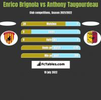 Enrico Brignola vs Anthony Taugourdeau h2h player stats