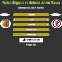 Enrico Brignola vs Antonio Junior Vacca h2h player stats