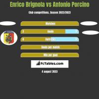 Enrico Brignola vs Antonio Porcino h2h player stats