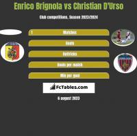 Enrico Brignola vs Christian D'Urso h2h player stats