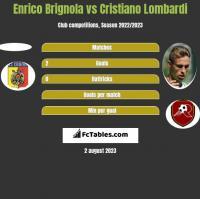 Enrico Brignola vs Cristiano Lombardi h2h player stats