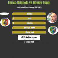 Enrico Brignola vs Davide Luppi h2h player stats