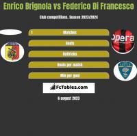 Enrico Brignola vs Federico Di Francesco h2h player stats