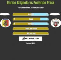 Enrico Brignola vs Federico Proia h2h player stats