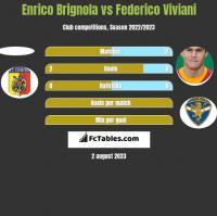 Enrico Brignola vs Federico Viviani h2h player stats