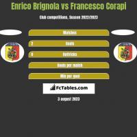 Enrico Brignola vs Francesco Corapi h2h player stats