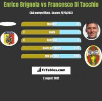 Enrico Brignola vs Francesco Di Tacchio h2h player stats