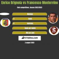 Enrico Brignola vs Francesco Montervino h2h player stats