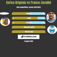 Enrico Brignola vs Franco Zuculini h2h player stats