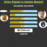 Enrico Brignola vs Gaetano Masucci h2h player stats