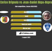 Enrico Brignola vs Jean-Daniel Akpa-Akpro h2h player stats