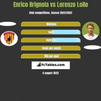 Enrico Brignola vs Lorenzo Lollo h2h player stats