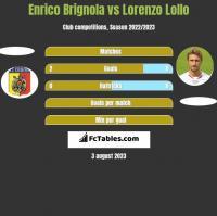 Enrico Brignola vs Lorenzo Lollo h2h player stats