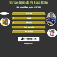 Enrico Brignola vs Luca Rizzo h2h player stats