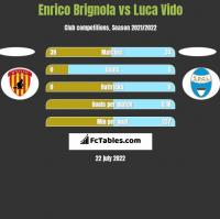 Enrico Brignola vs Luca Vido h2h player stats