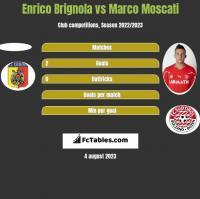 Enrico Brignola vs Marco Moscati h2h player stats